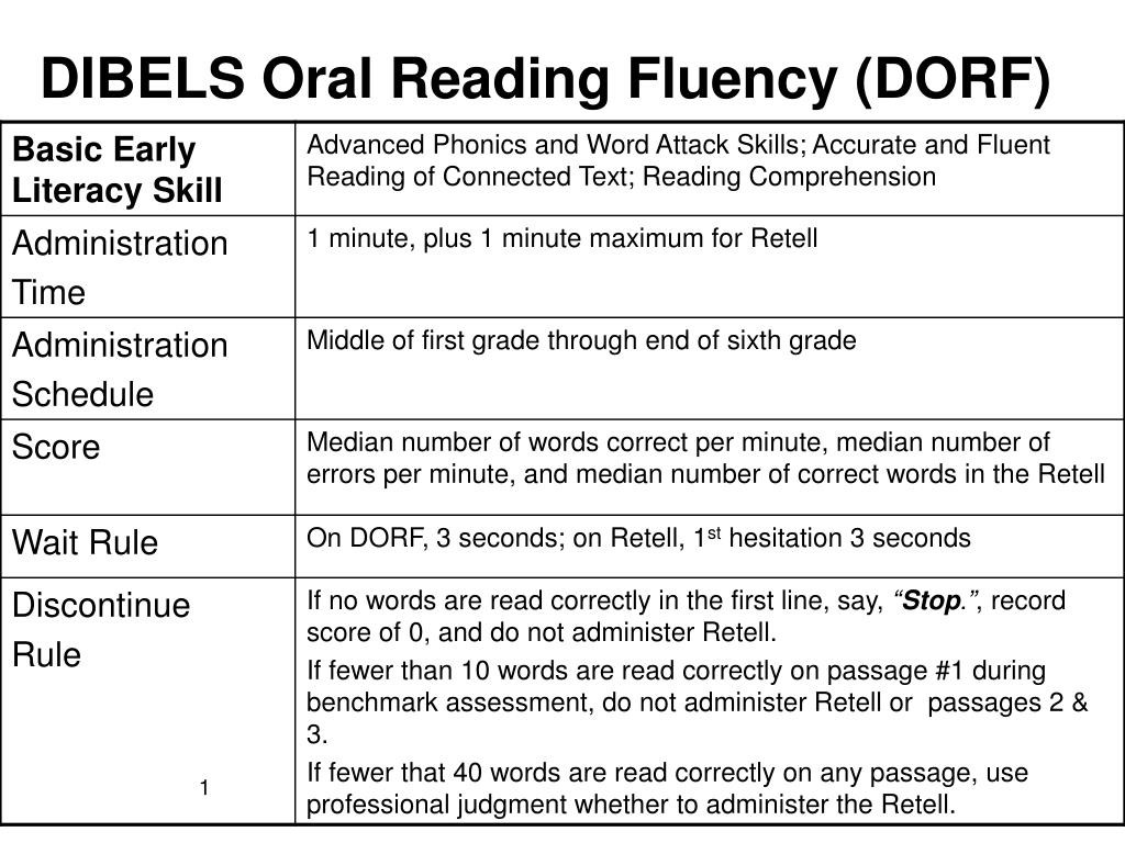 1st Grade Reading Fluency Worksheets Ppt Dibels oral Reading Fluency Dorf Powerpoint