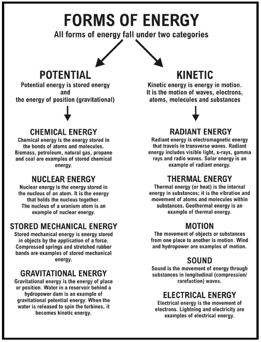 6th Grade Science Energy Worksheets 12 Best Energy Worksheets 6th Grade Science Images On Best