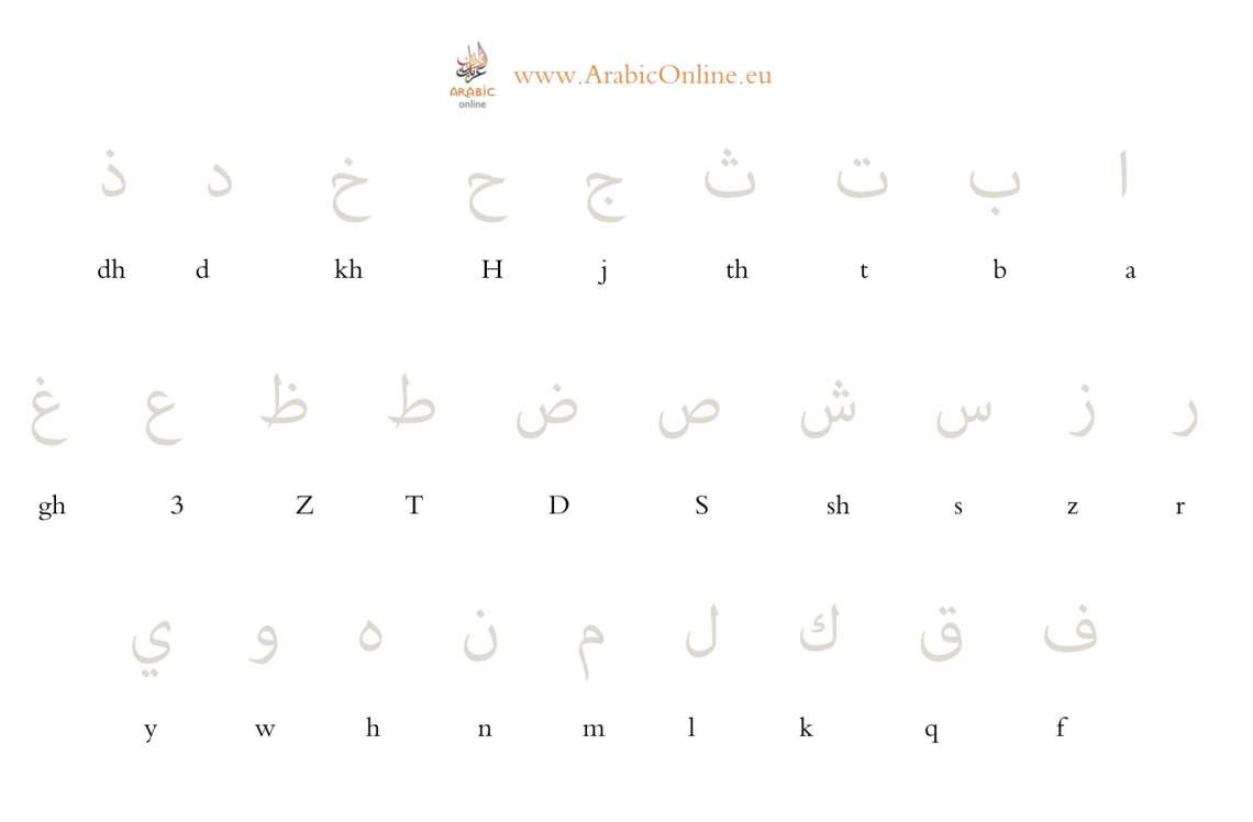 Arabic Alphabet Worksheets Printable Learn to Read and Write the Arabic Alphabet Free Video