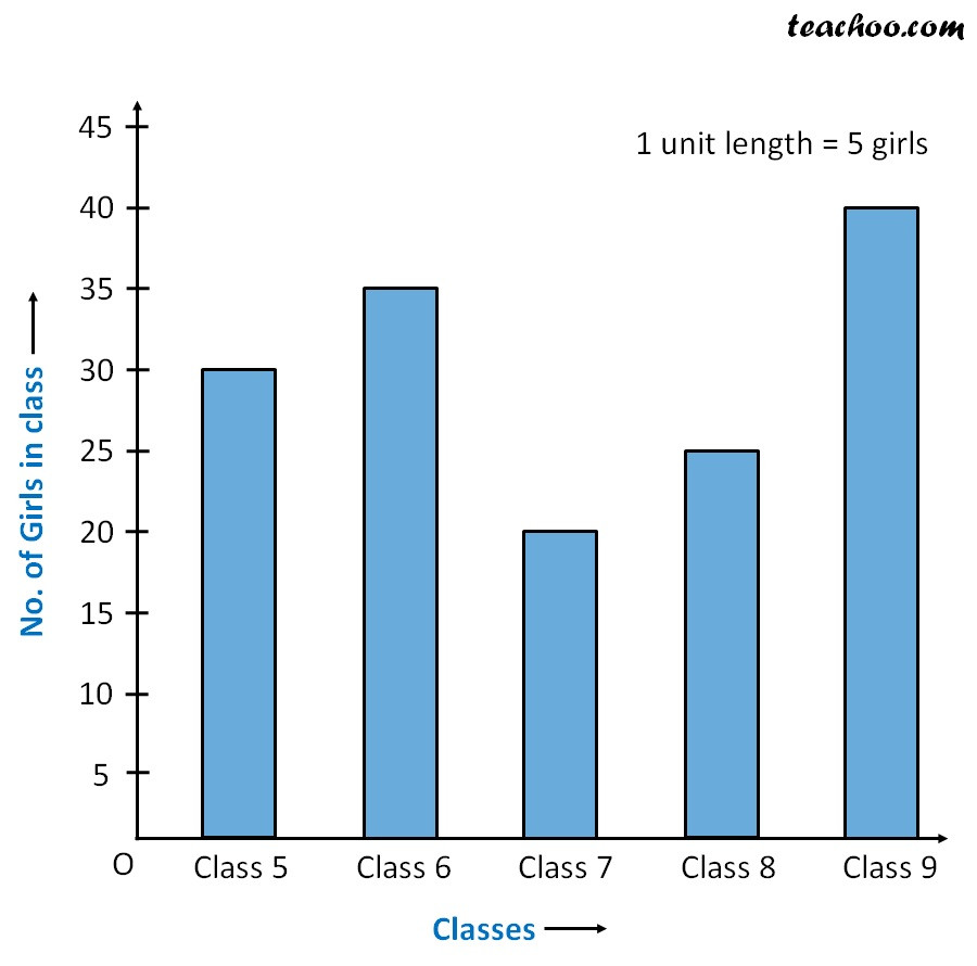 Bar Graph Worksheets Grade 7 Double Bar Graph How to Draw with Examples Teachoo
