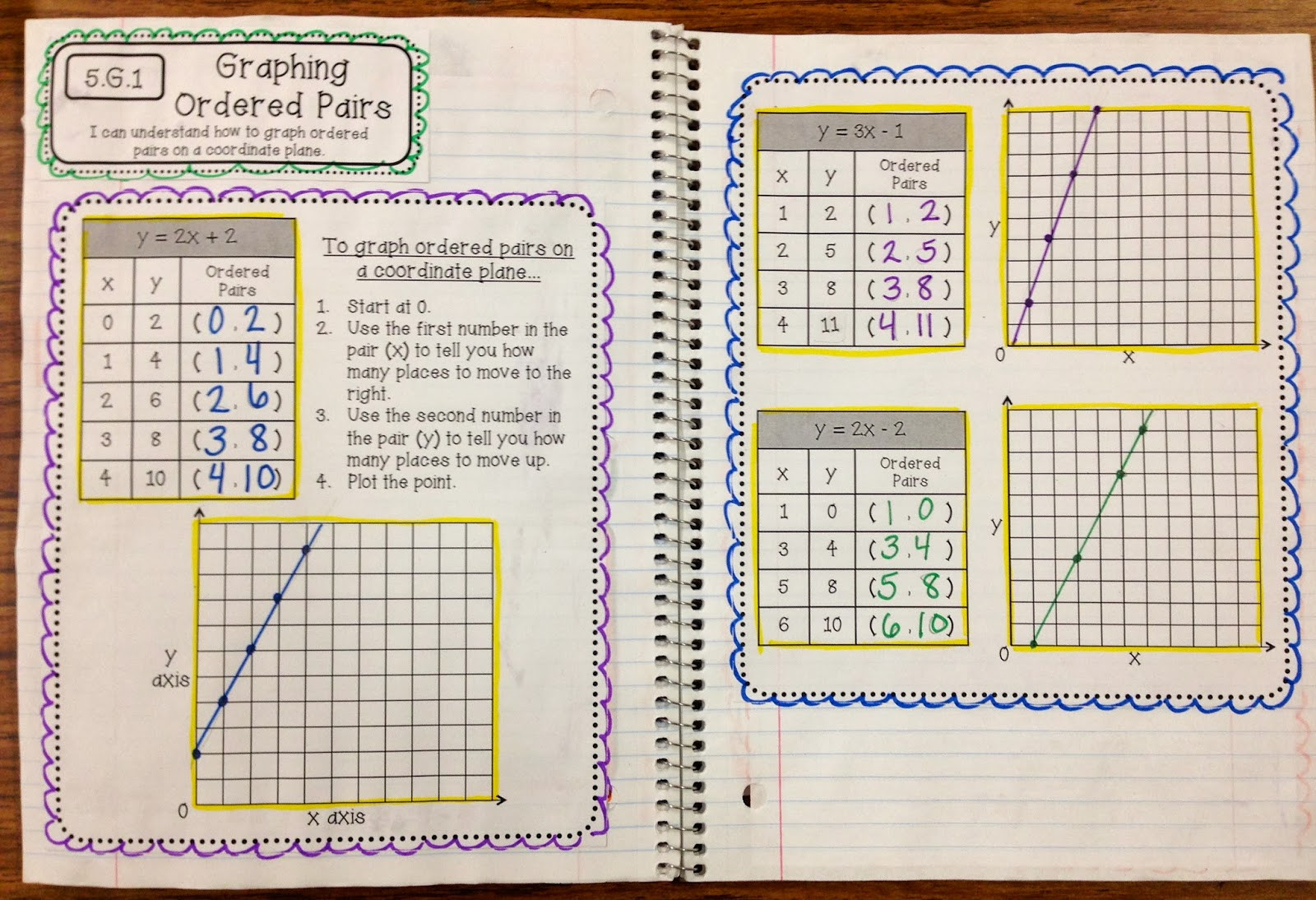 Coordinate Plane Worksheet 5th Grade order Pairs Lessons Tes Teach