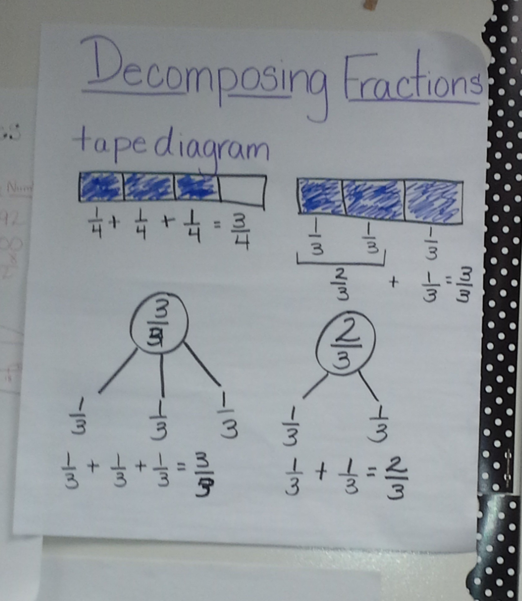 Decomposing Fractions Worksheets 4th Grade De Posing Fractions the Role Of the Denominator Ignited