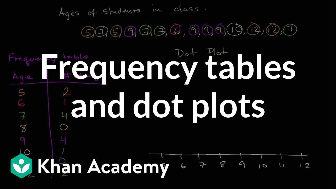 Dot Plot Worksheets 6th Grade Frequency Tables & Dot Plots Video