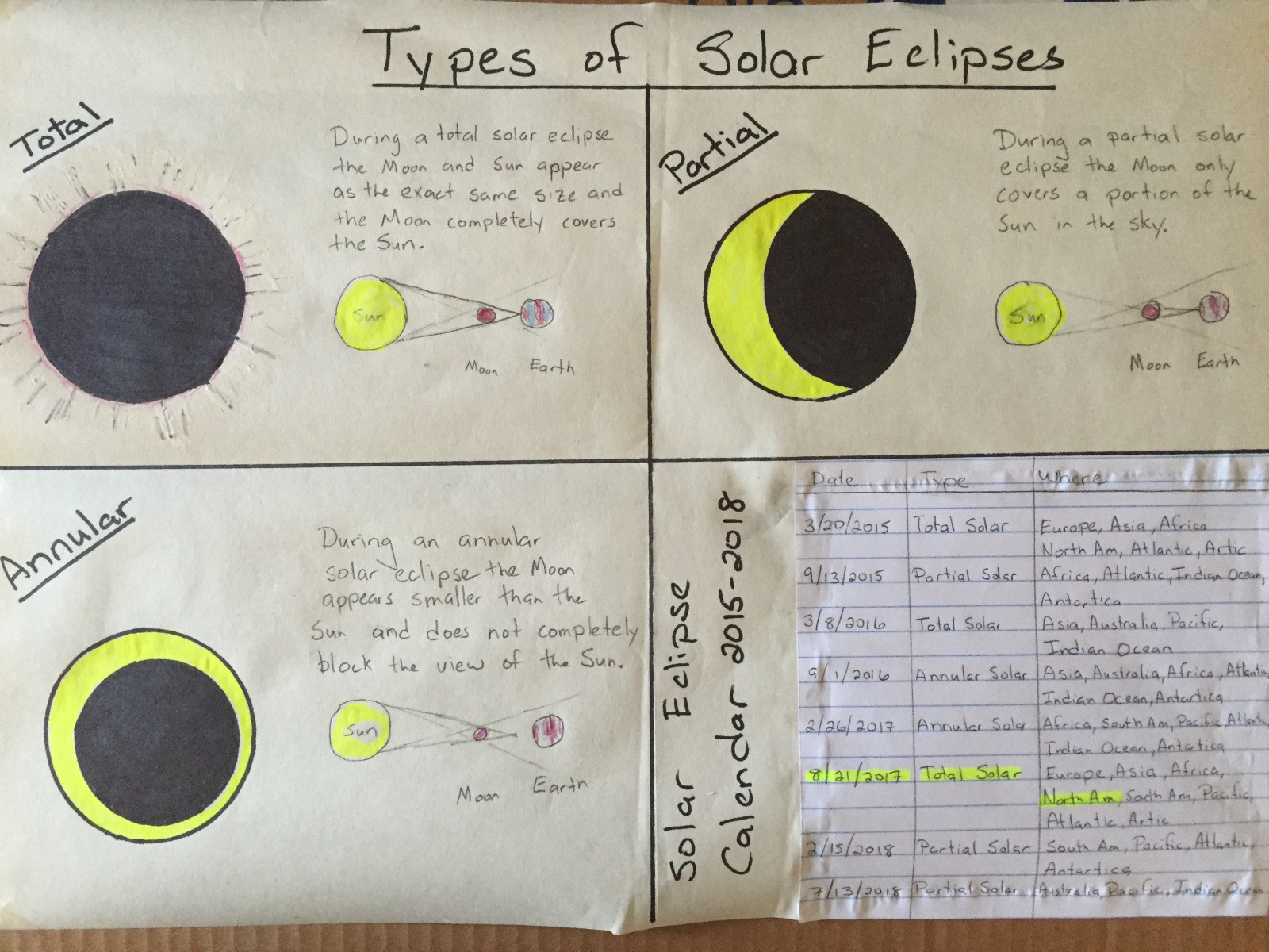Eclipse Worksheets for Middle School Eighth Grade Lesson solar Eclipse Lesson for 8 21 2017