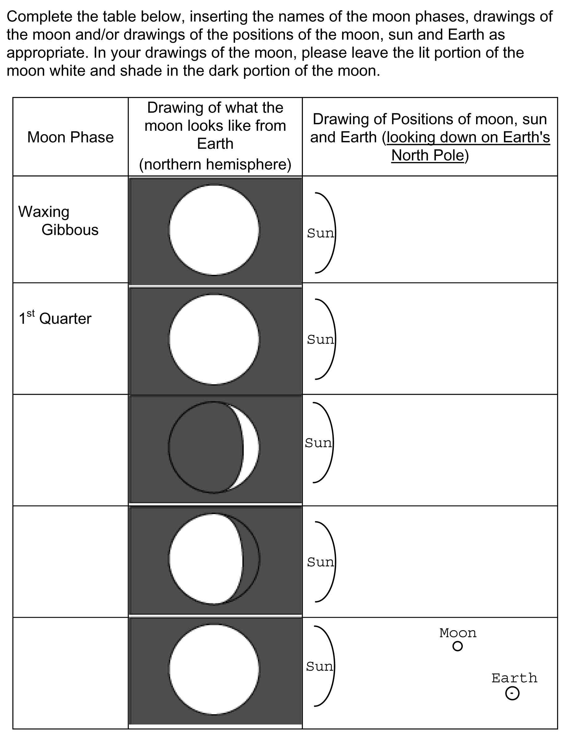 Eclipse Worksheets for Middle School Phases and Eclipses Of the Moon