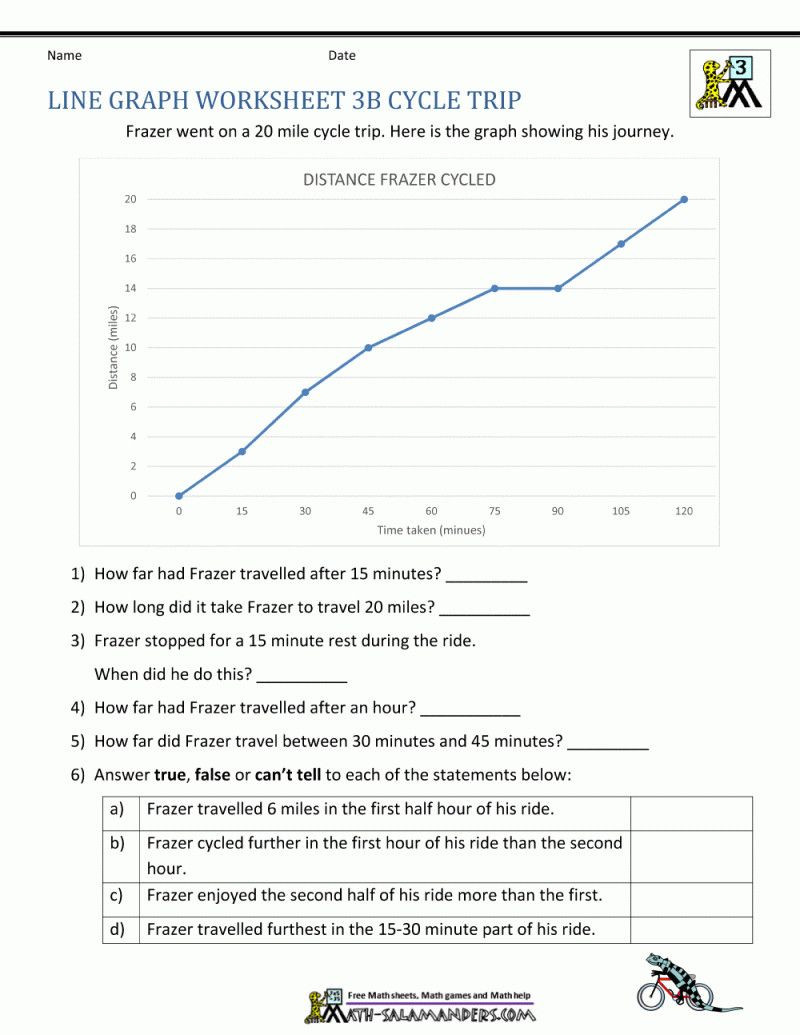 Line Graphs Worksheets 5th Grade Pin On Grade Sheet Template Worksheets