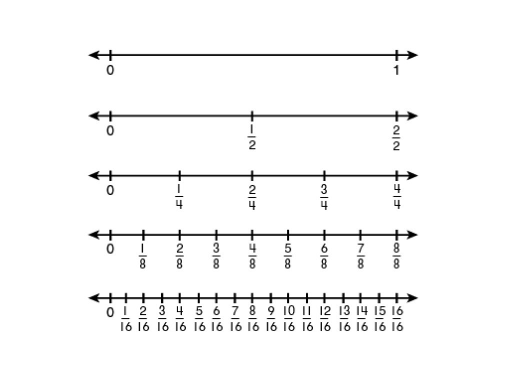 Number Lines Worksheets 3rd Grade Fraction Number Lines