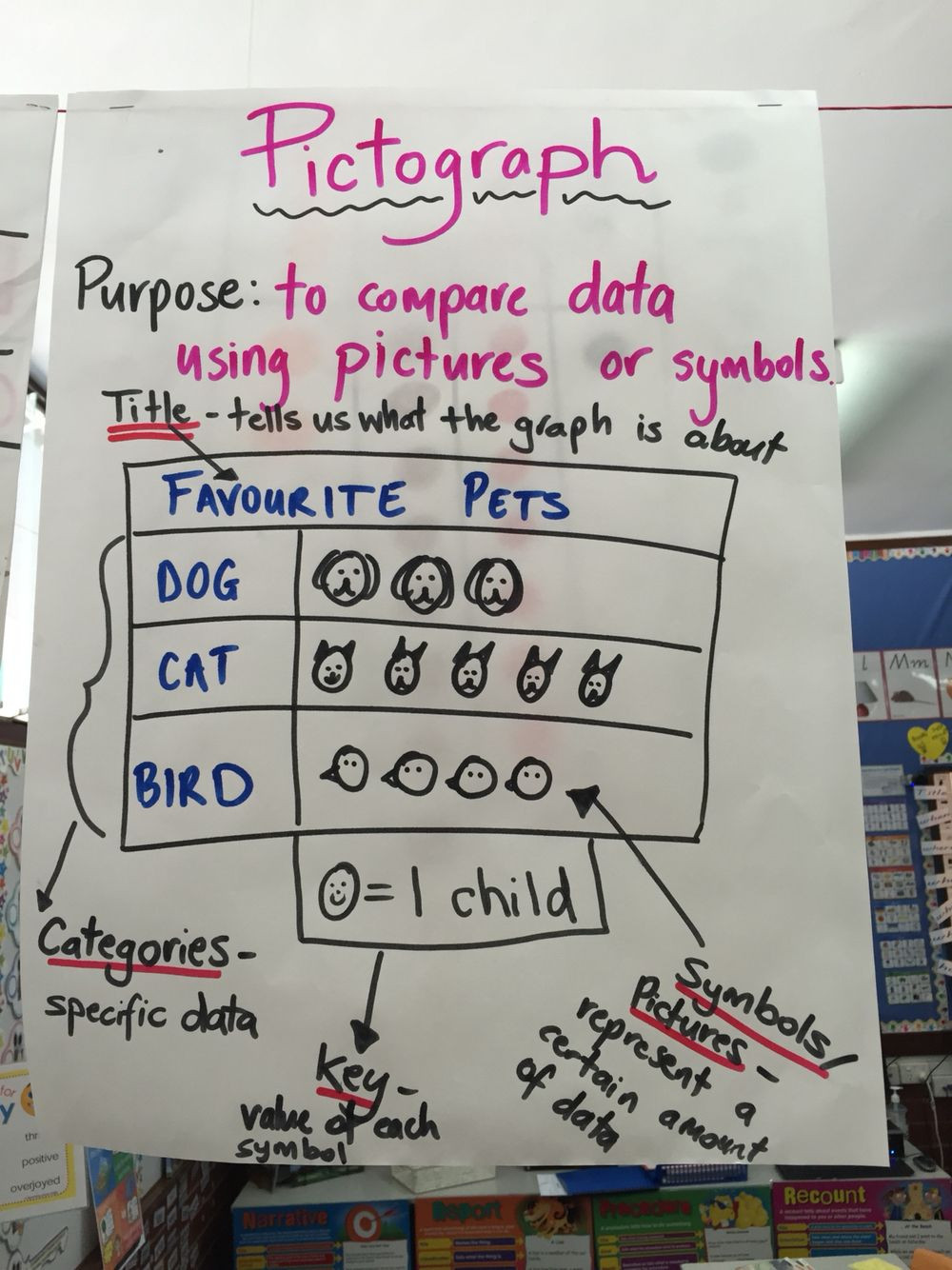 Pictograph for 2nd Grade Pictograph Picture Graph Anchor Chart