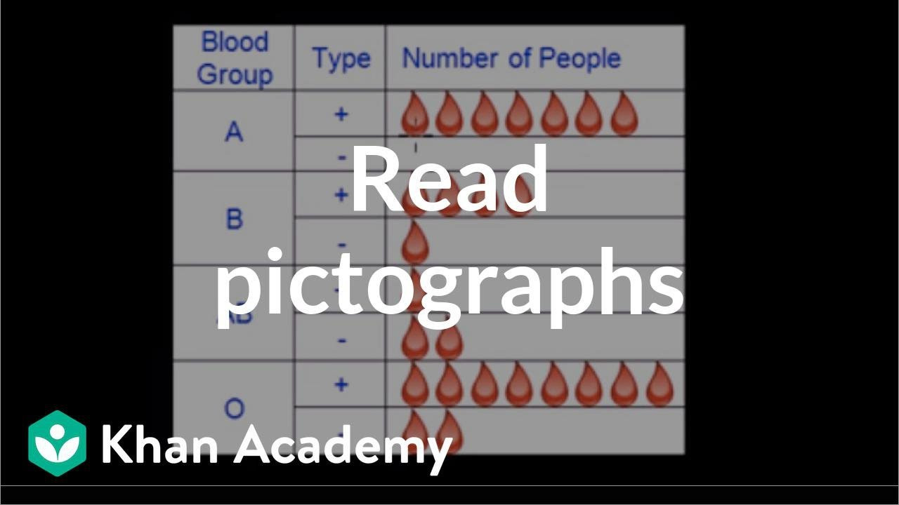 Pictograph for 2nd Grade Reading Pictographs Video