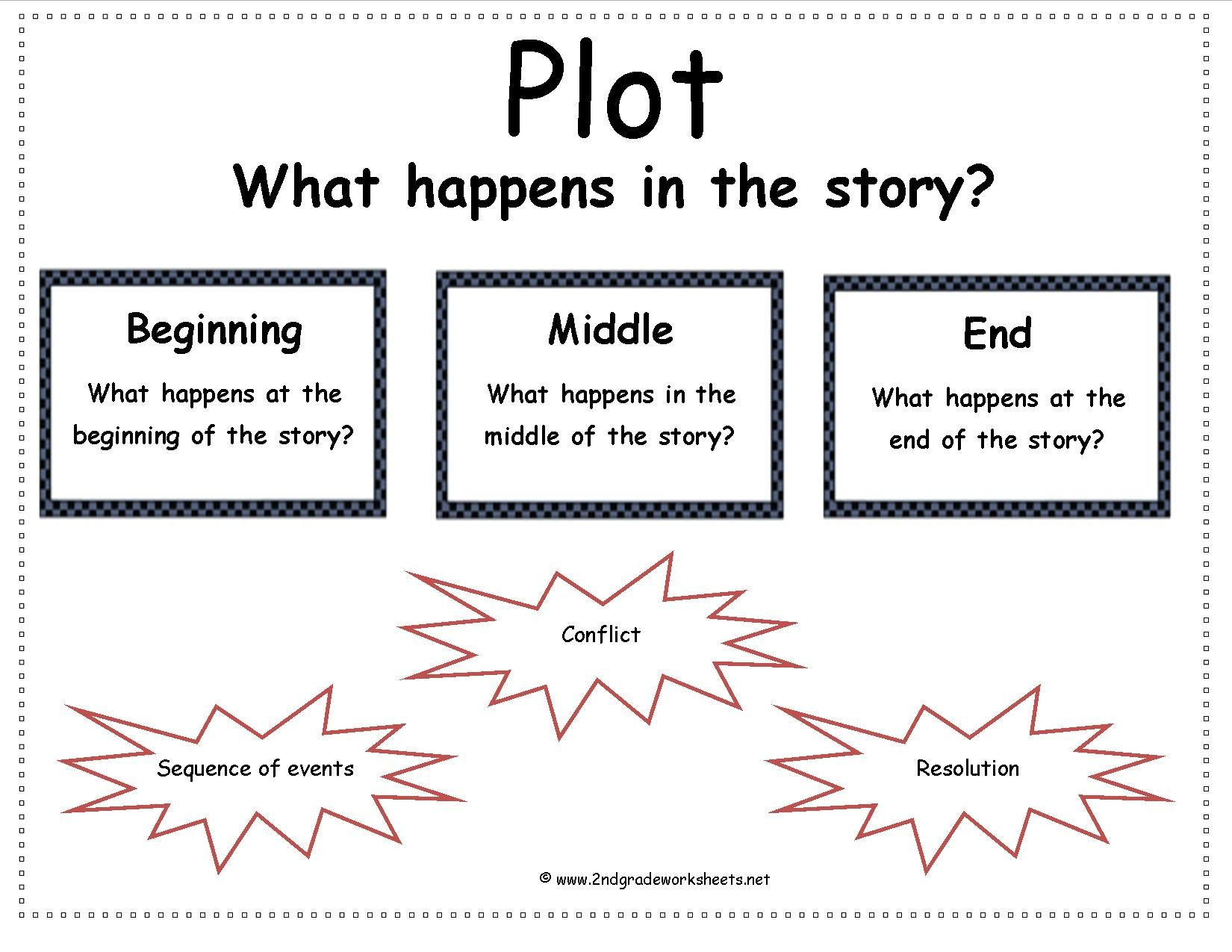 Plot Worksheets 2nd Grade Story Elements Worksheets 2nd Grade Davezan