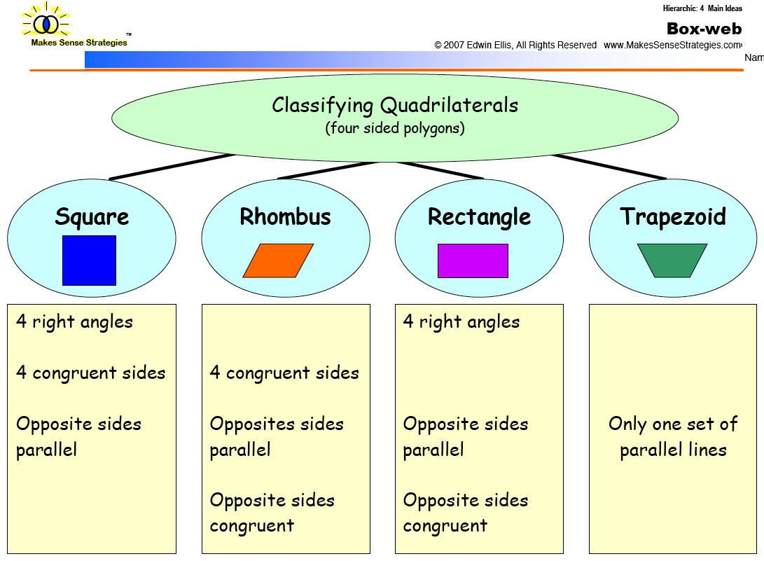Polygons Worksheets 5th Grade Classifying Quadrilaterals Teks 5 5 Au Nce 5th Grade