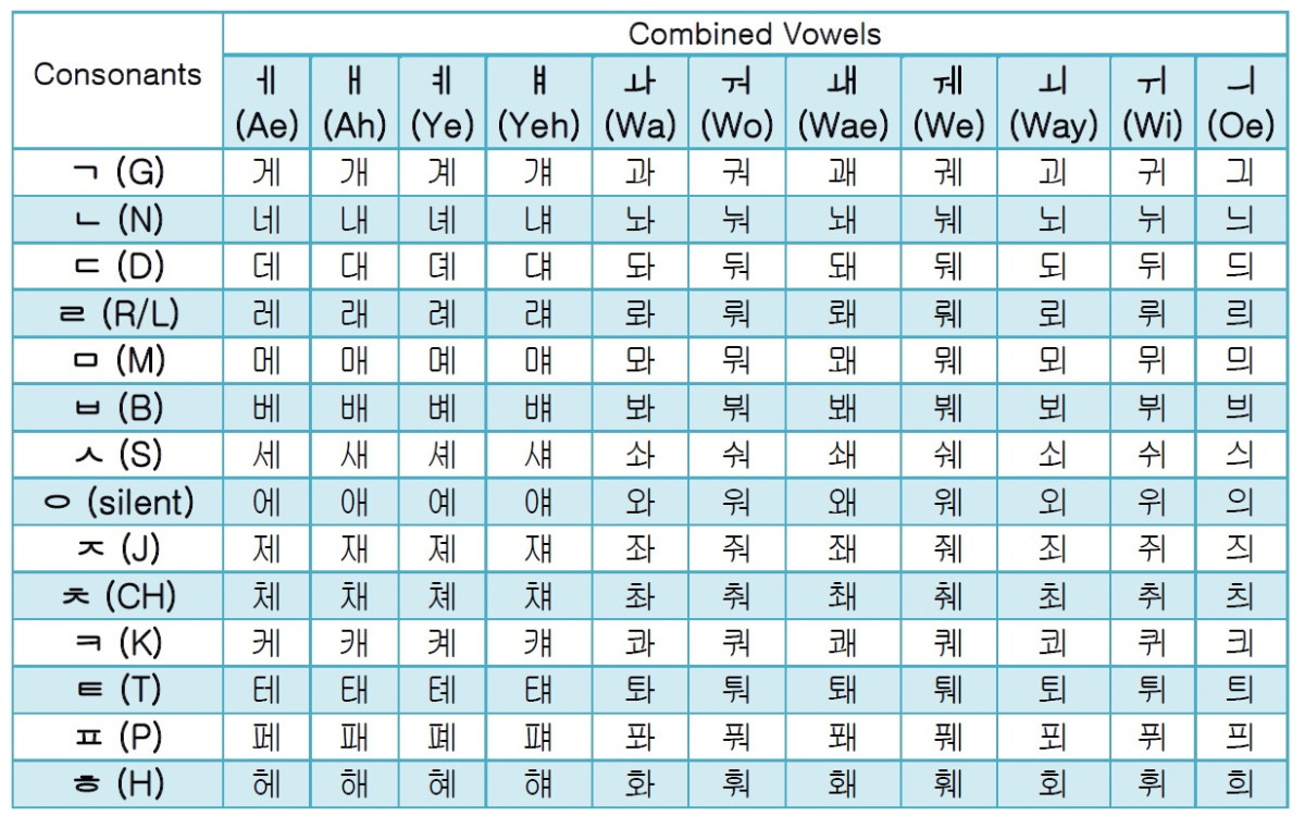 Printable Hangul Worksheets Korean Hangul Bined Vowels Guide & Free Alphabet Chart