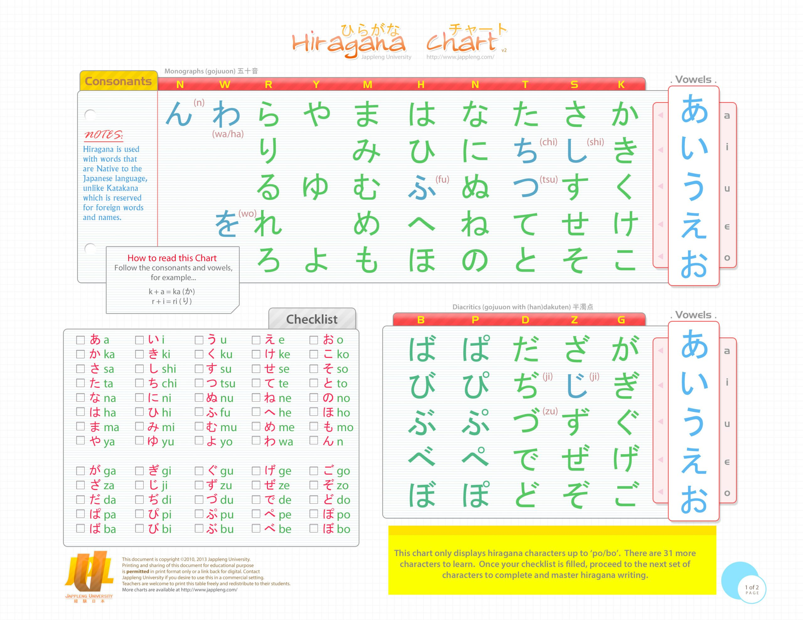 Printable Hiragana Worksheets Learning Japanese Hiragana and Katakana Pdf