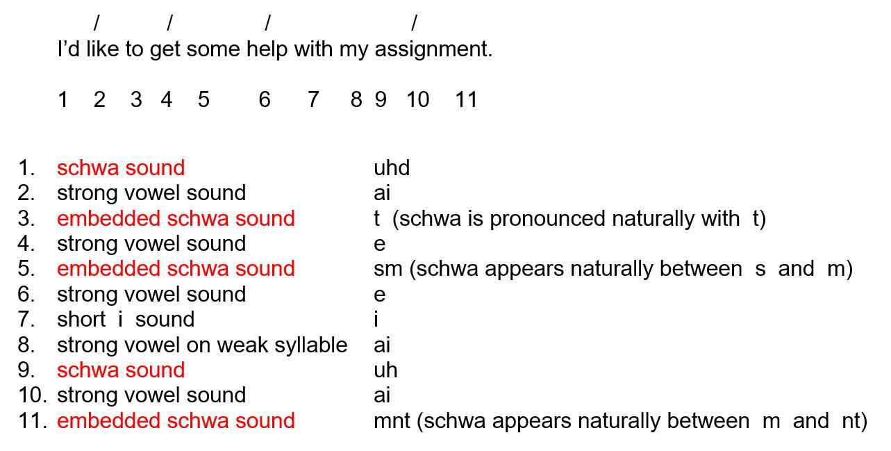 Schwa sound Worksheets Grade 2 Lesson 5 2 the Schwa soundpurland Traininglearn English