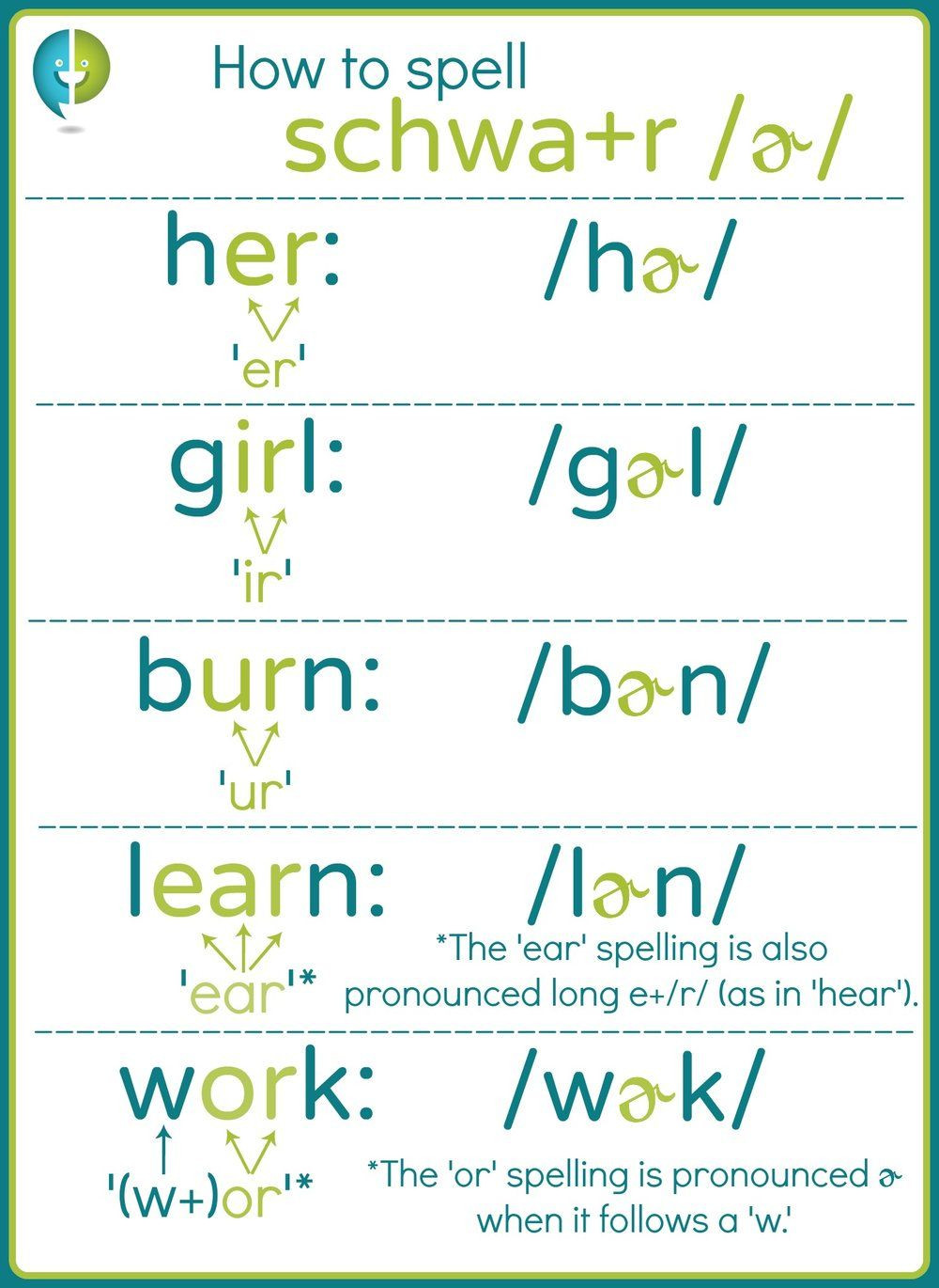 Schwa sound Worksheets Grade 2 Schwa R is A Tricky One to Spell It S Easy as Er and Ir