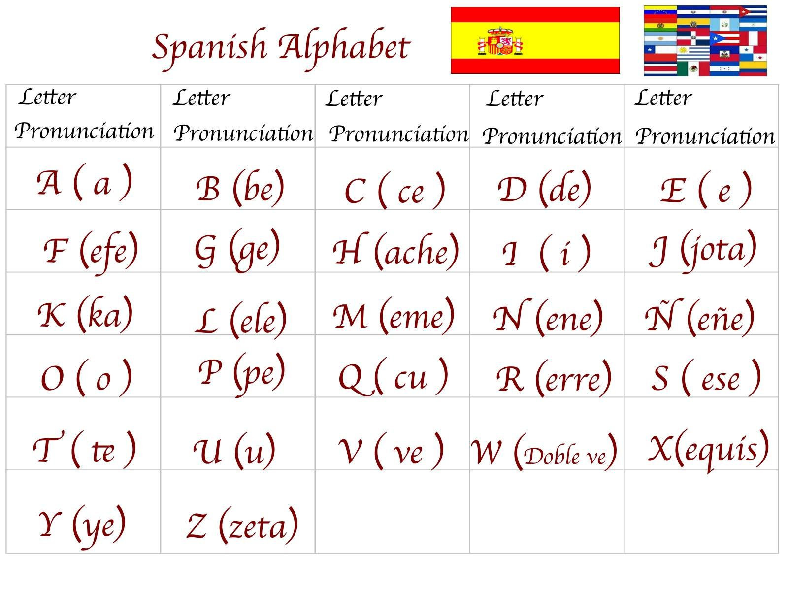 Spanish Alphabet Chart Printable 100 Useful Spanish Phrases