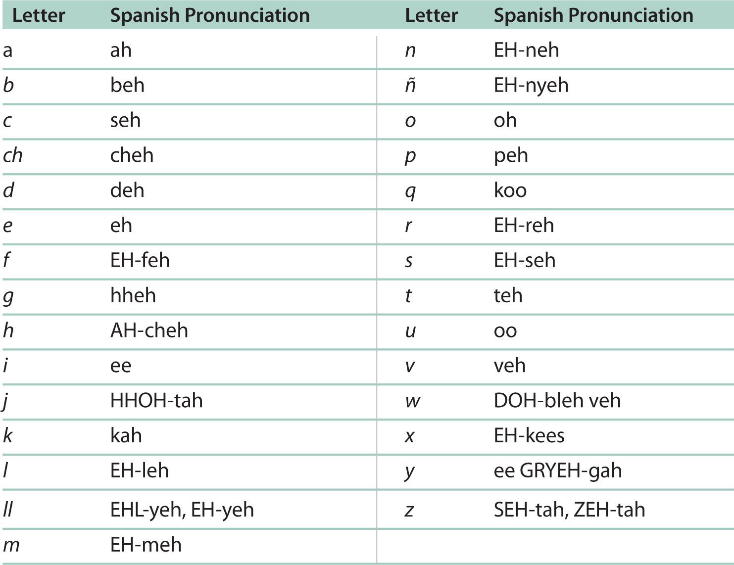 Spanish Alphabet Chart Printable Spanish Alphabet and Pronunciation