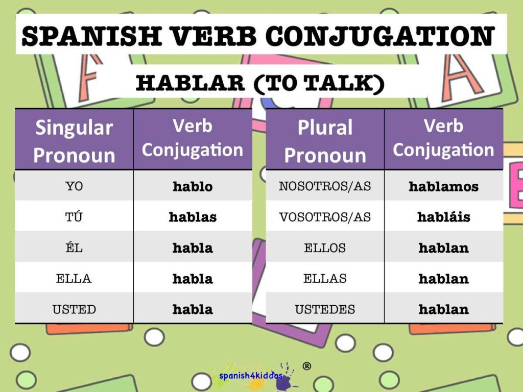 Spanish Verb Conjugation Worksheets Printable Conjugating Spanish Verbs Ending In Ar Spanish4kiddos Tutoring