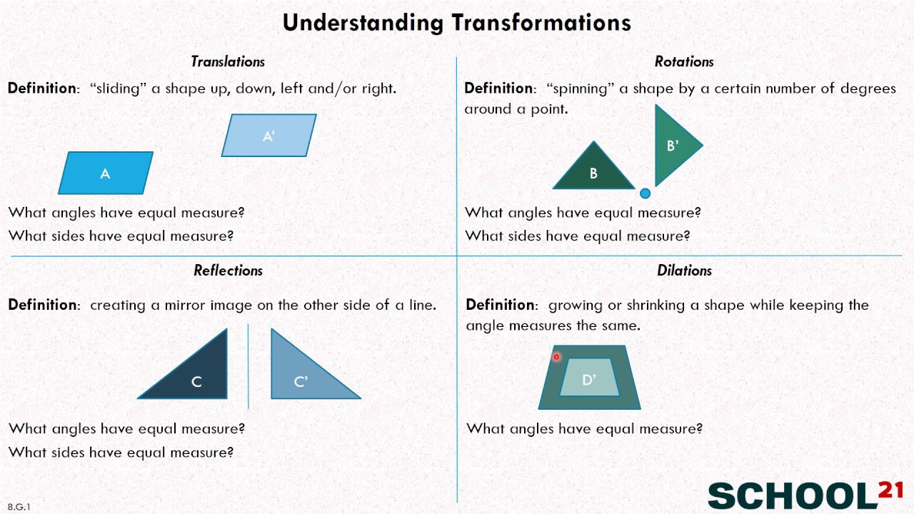 Translations Math Worksheets Understanding Transformations Examples solutions Videos