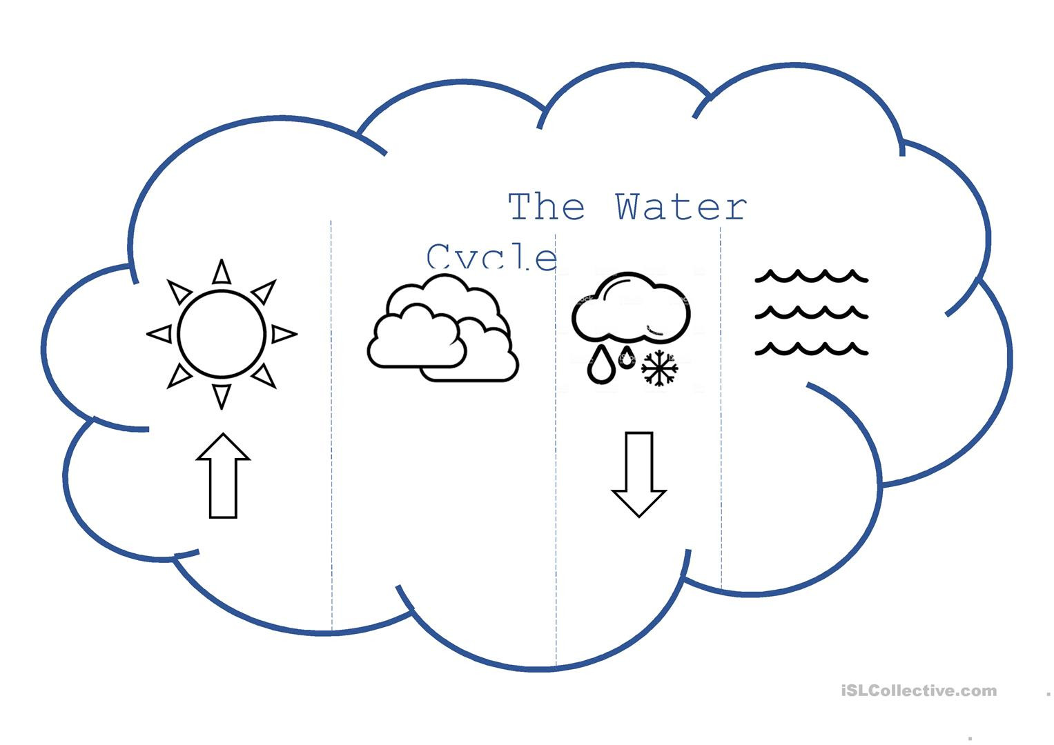 Water Cycle Worksheets 2nd Grade Water Cycle Flip Book English Esl Worksheets for Distance