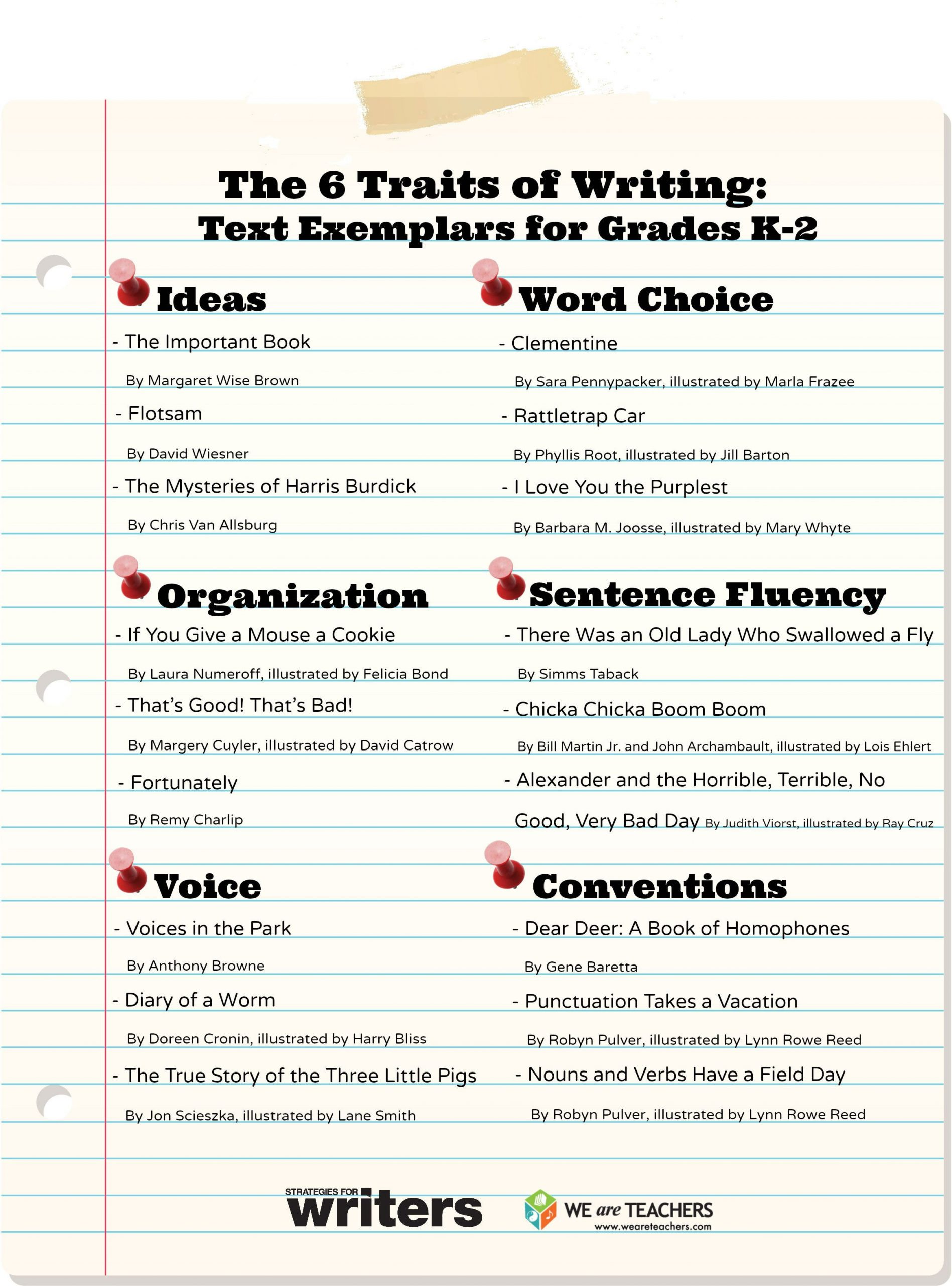 6 Traits Of Writing Worksheets the Six Traits Of Writing Text Exemplars for Grades K 2