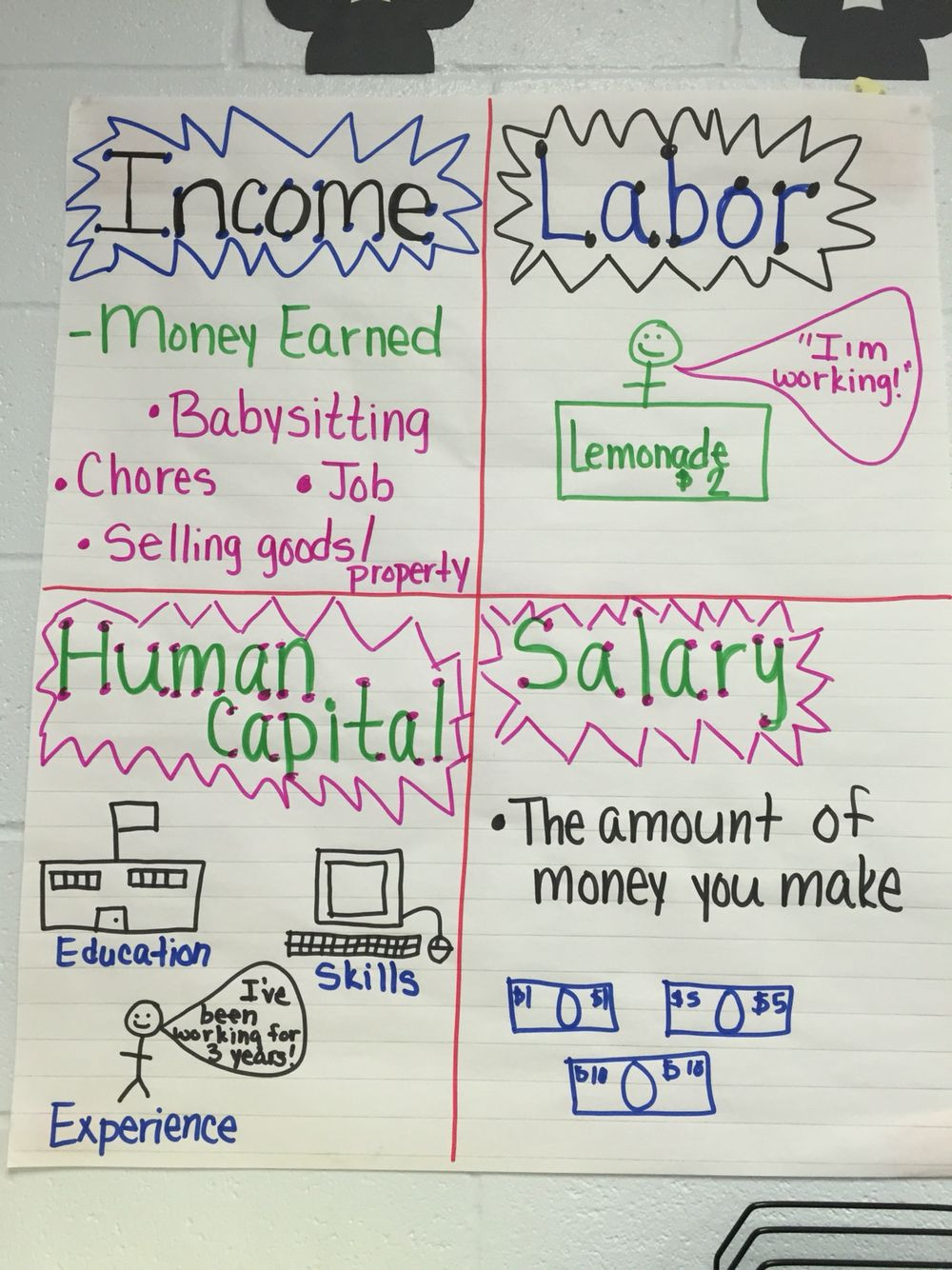 7th Grade Financial Literacy Worksheets Personal Financial Literacy Anchor Chart