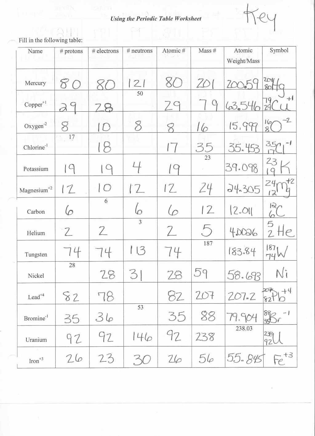 Atom Structure Worksheet Middle School atomic Structure Worksheet Ks3