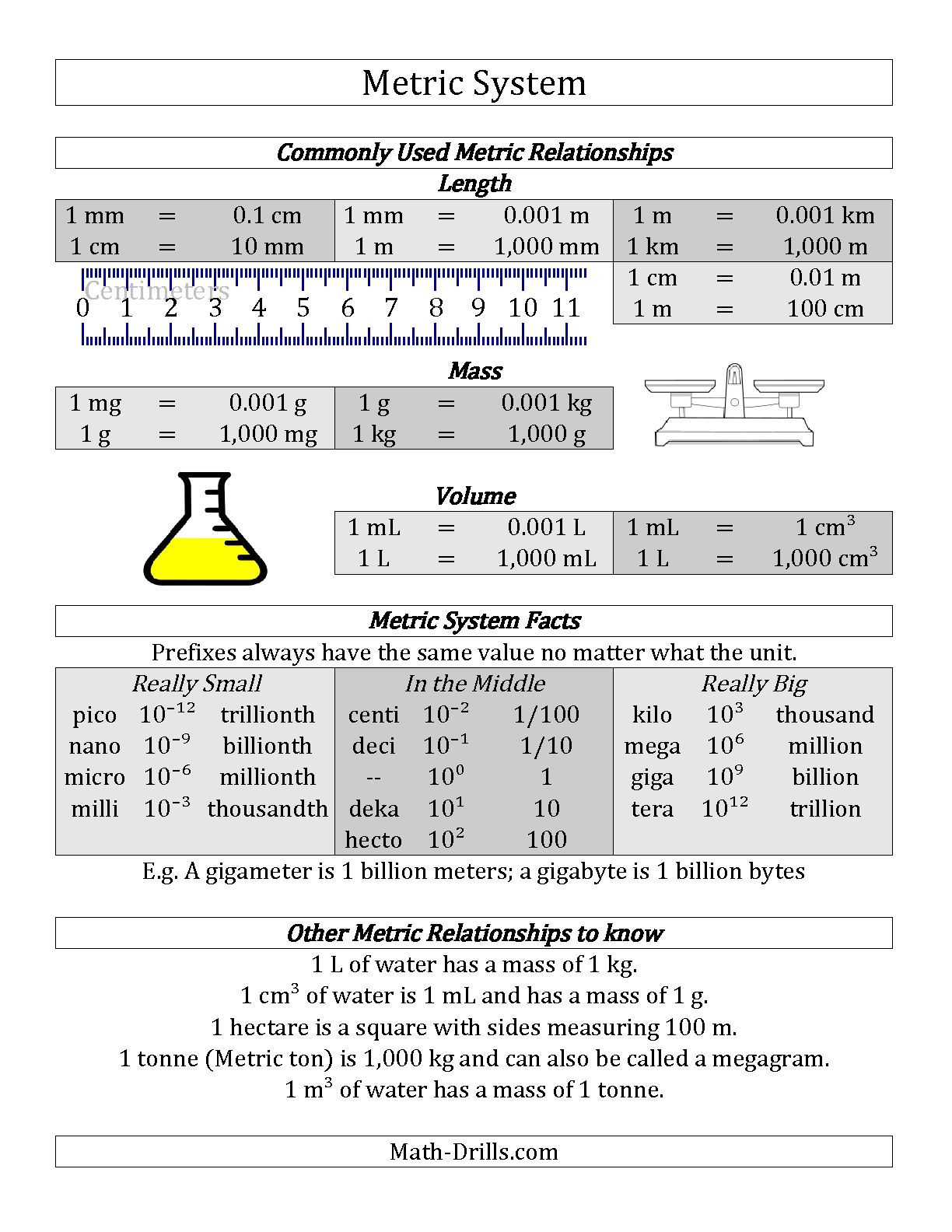 Capacity Worksheets 4th Grade Customary Capacity Worksheets