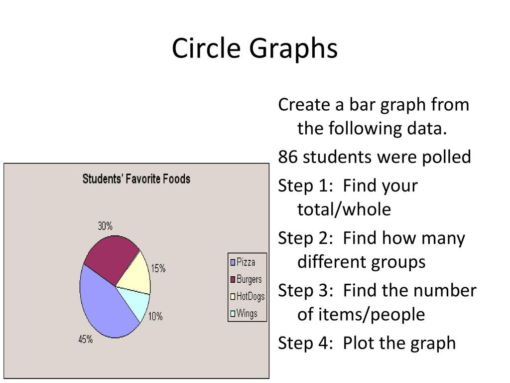 Circle Graphs Worksheets 7th Grade Paring Graphs sol Ppt