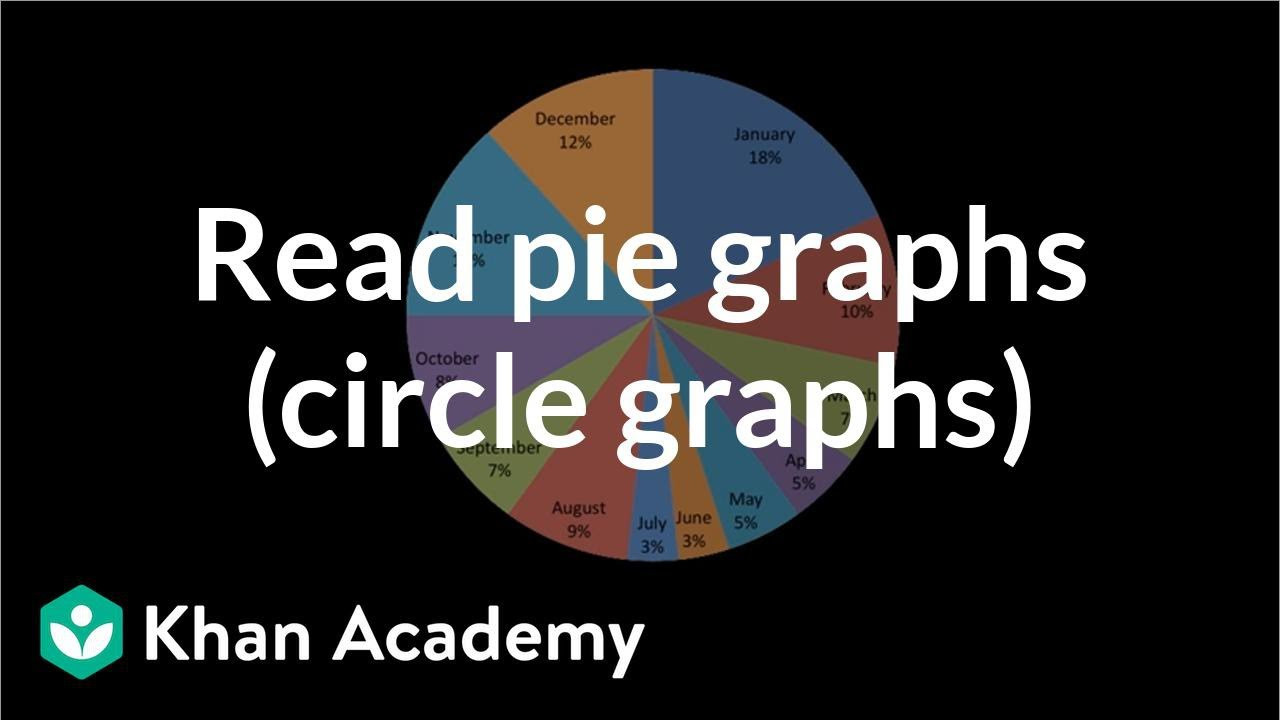 Circle Graphs Worksheets 7th Grade Reading Pie Graphs Circle Graphs Video