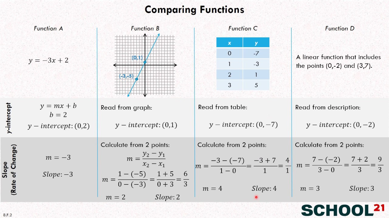Comparing Functions Worksheet 8th Grade Pare Functions Examples solutions Videos Worksheets