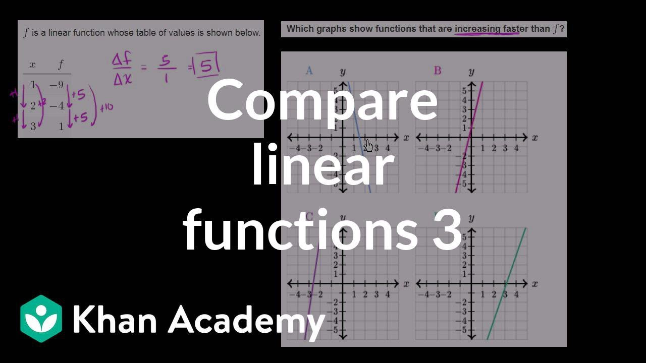 Comparing Functions Worksheet 8th Grade Paring Linear Functions Faster Rate Of Change Video