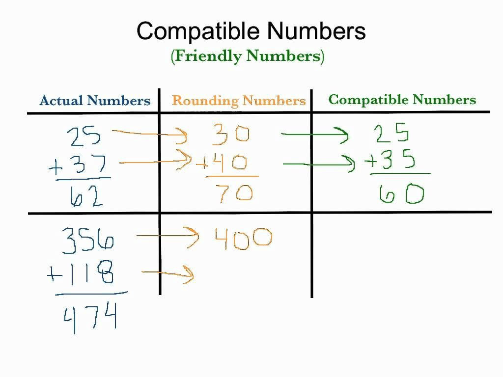 Compatible Numbers 3rd Grade Worksheets Estimation Using Campatible Friendly Numbers