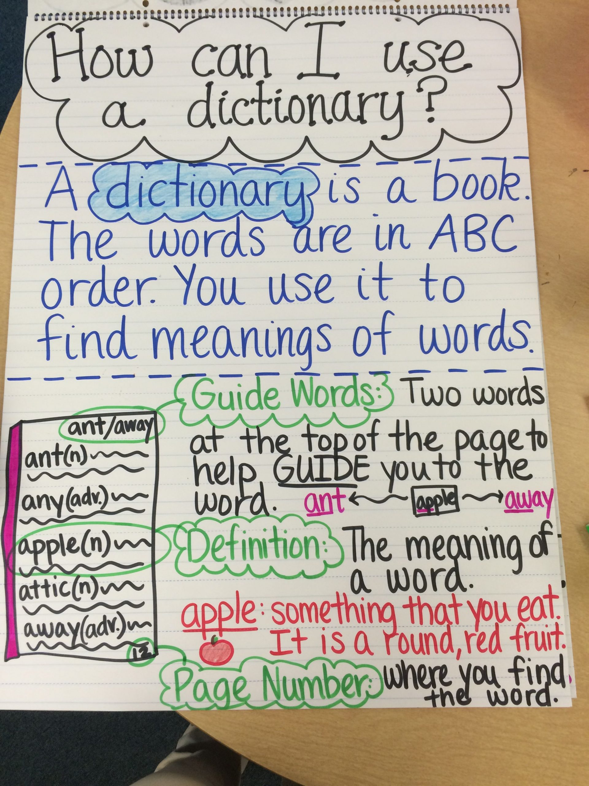Dictionary Skills Worksheets Middle School Dictionary Anchor Chart