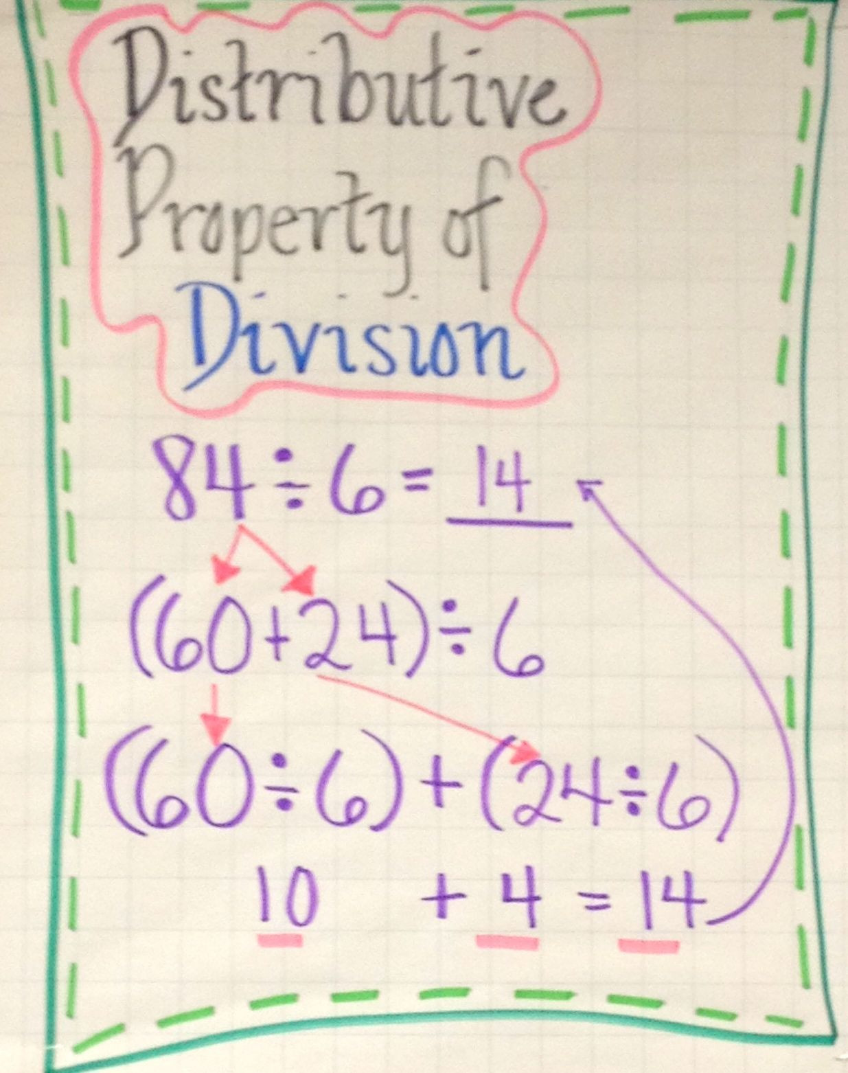 Distributive Property Worksheet 4th Grade Distributive Property Of Division Anchor Chart