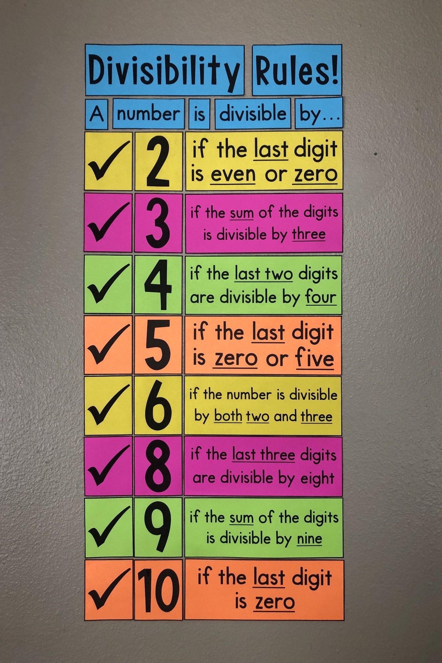 Divisibility Rules Worksheet 6th Grade Divisibility Rules Poster the Perfect Way to Learn or