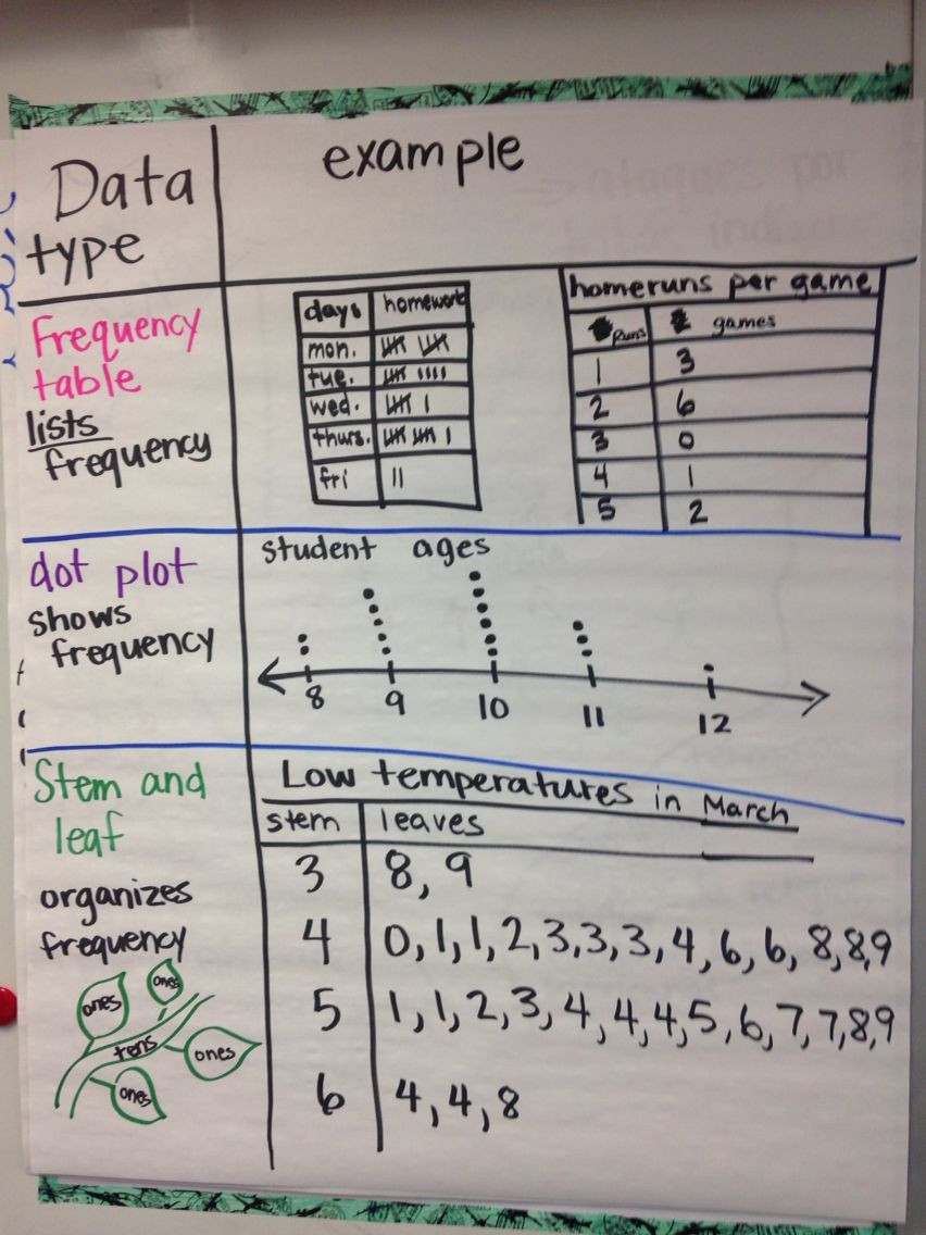 Dot Plot Worksheets 6th Grade Data Frequency Chart Dot Plot and Stem and Leaf Charts