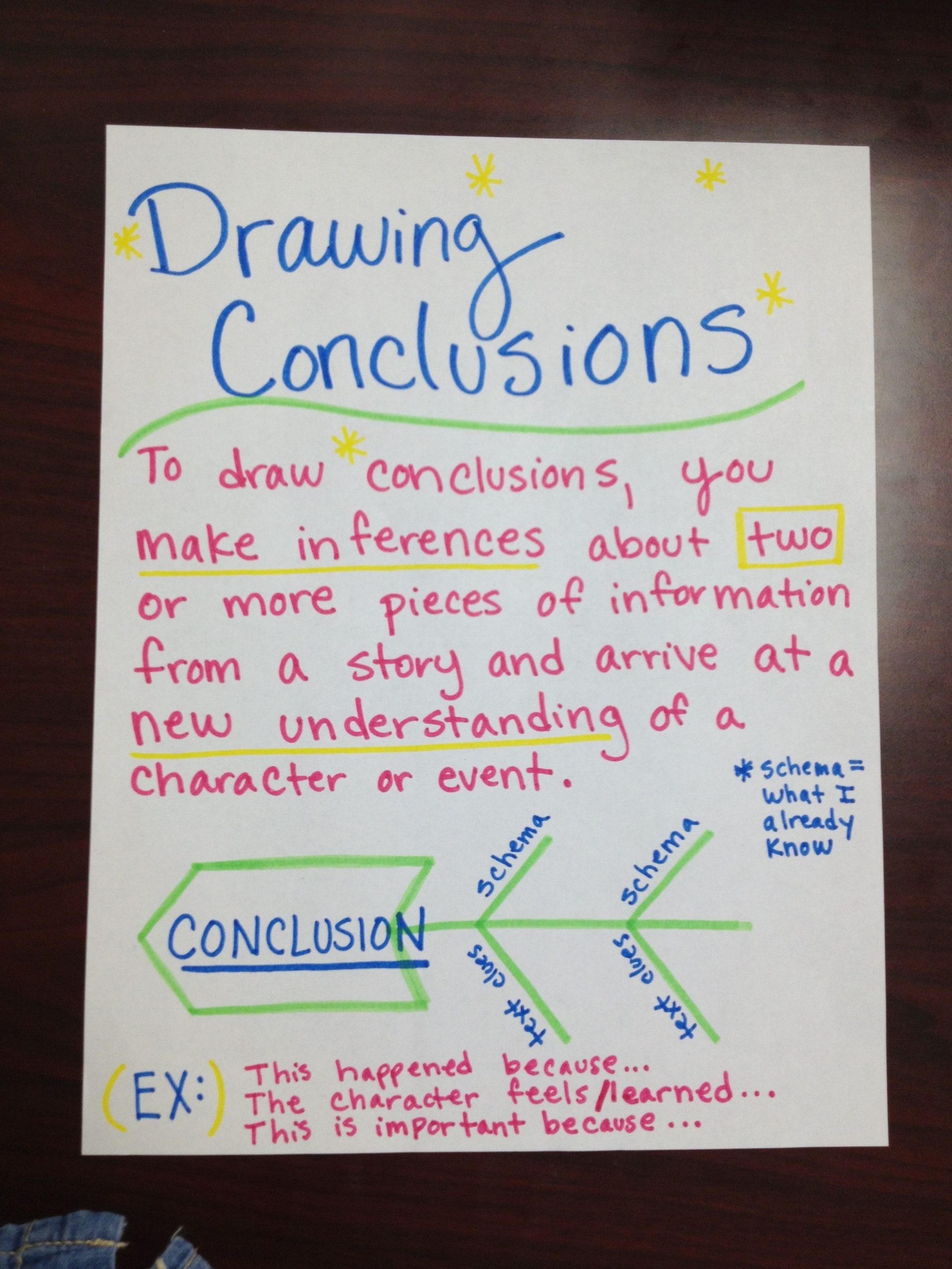 Draw Conclusions Worksheet 4th Grade Drawing Conclusions Anchor Chart