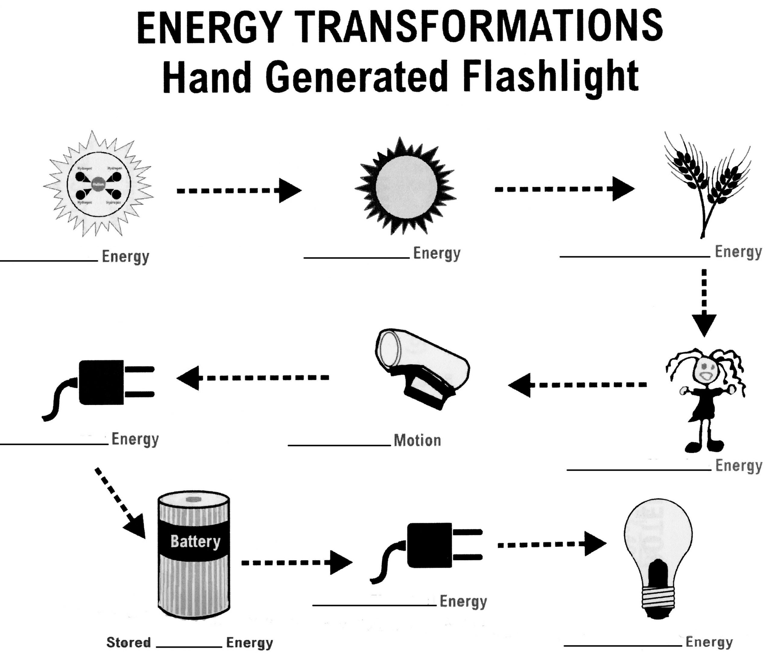 Energy Transformation Worksheets Middle School Easy Mean Median Mode Worksheet