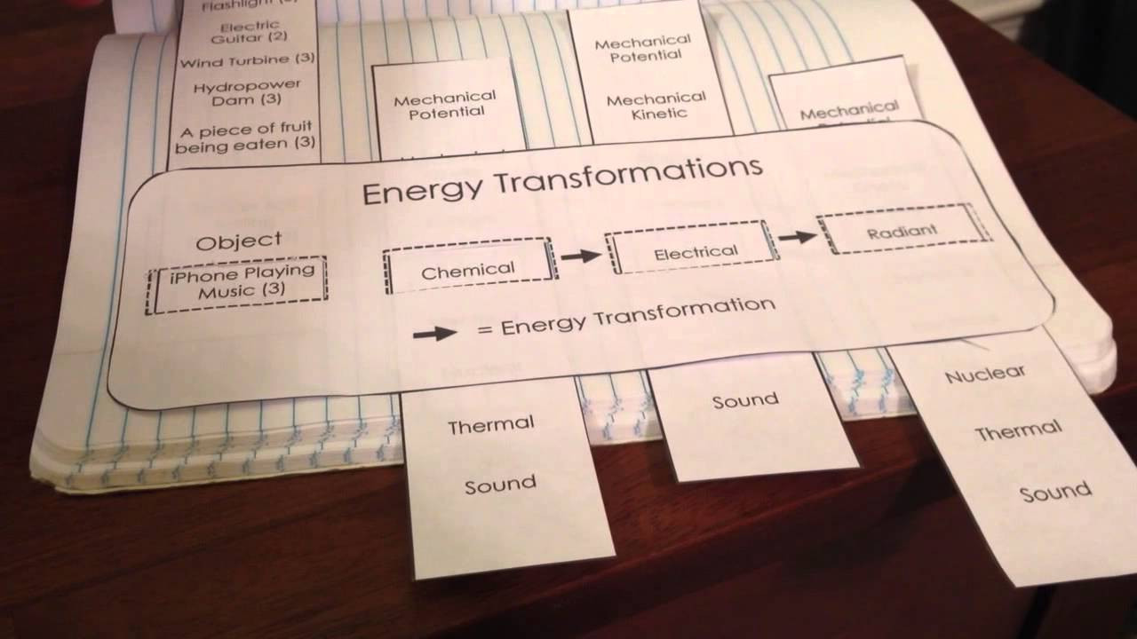 Energy Transformation Worksheets Middle School Energy Transformations for Science Interactive Notebooks