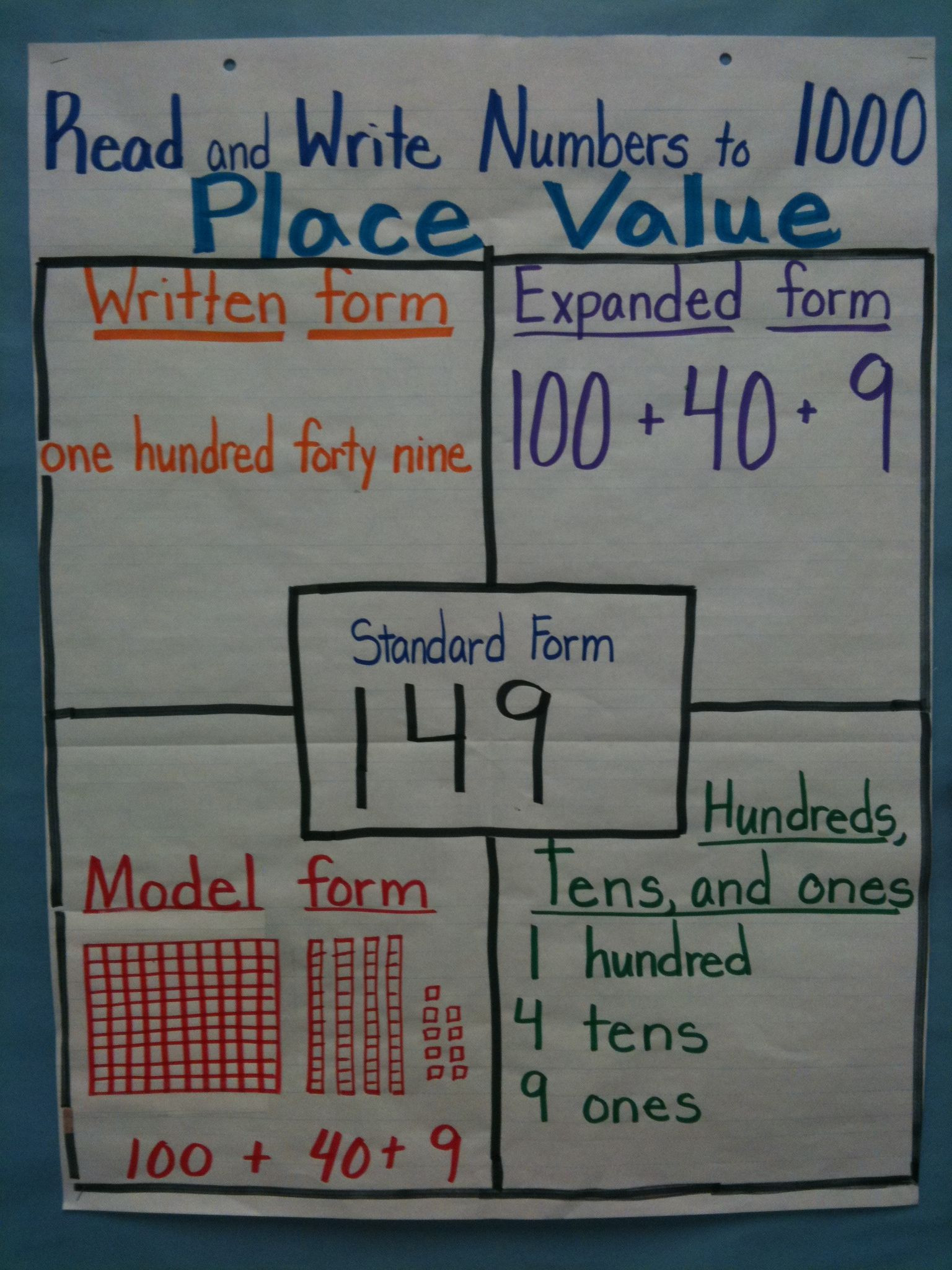 Expanded form Worksheets Second Grade Place Value Chart Love This I Want to Make A Layout and