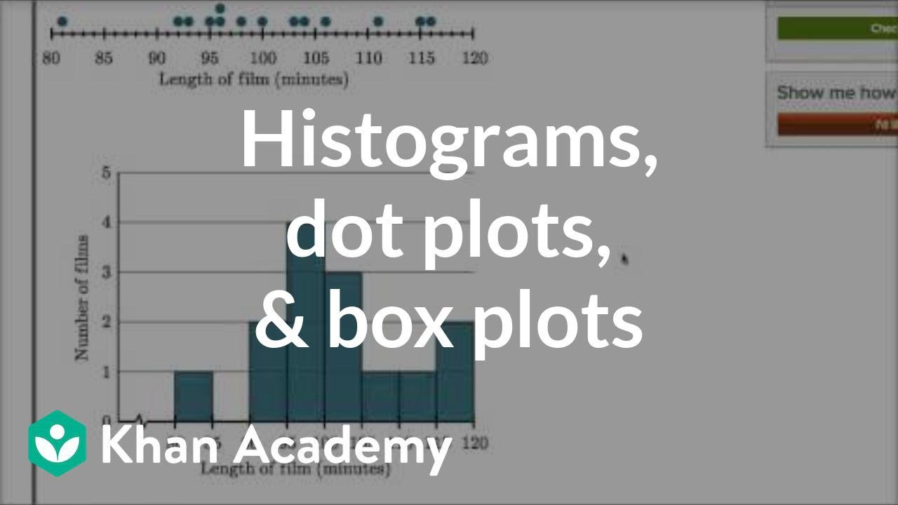 Histogram Worksheets for 6th Grade Histograms Grade 6 Examples solutions Videos