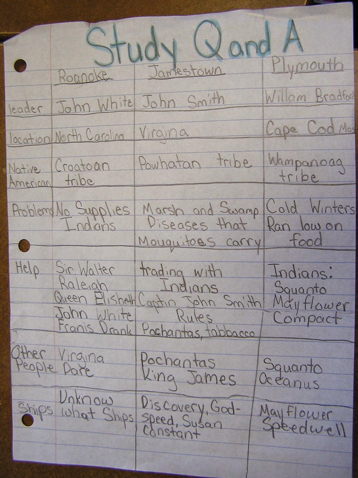 Jamestown Colony Worksheet 5th Grade Study Chart for Jamestown Roanoke & Plymouth Colonies