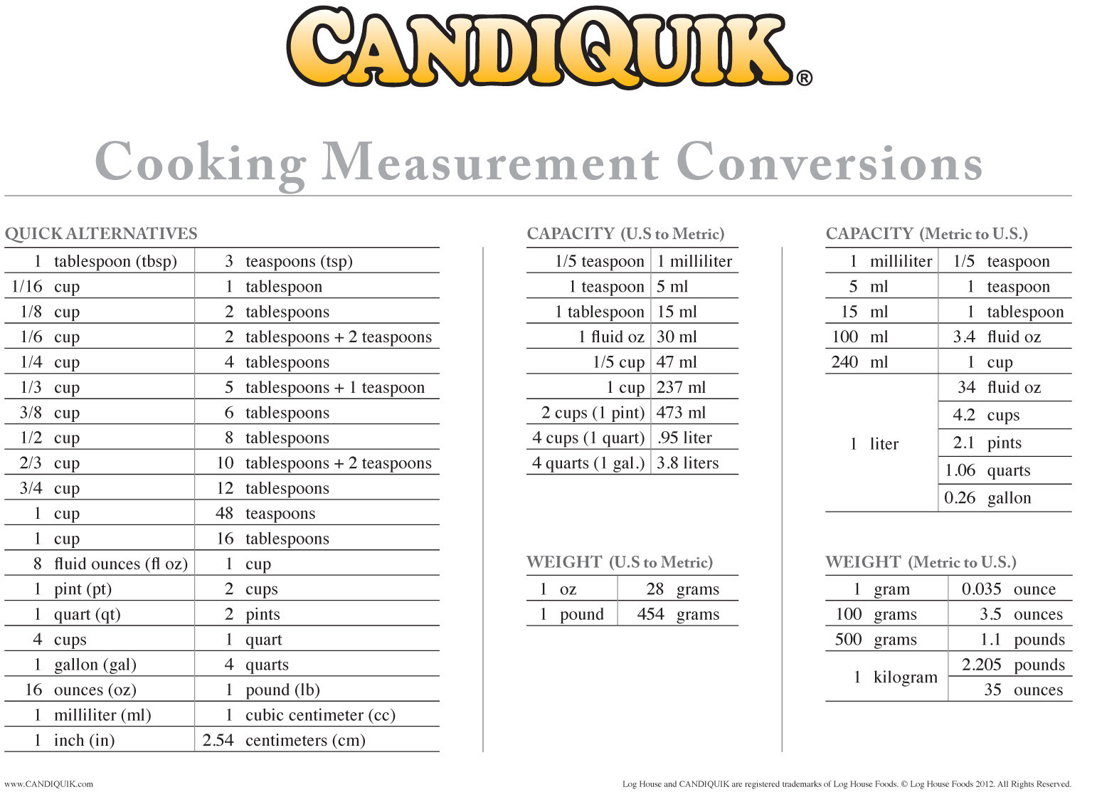 Kitchen Math Measuring Worksheet Culinary Measuring Worksheets