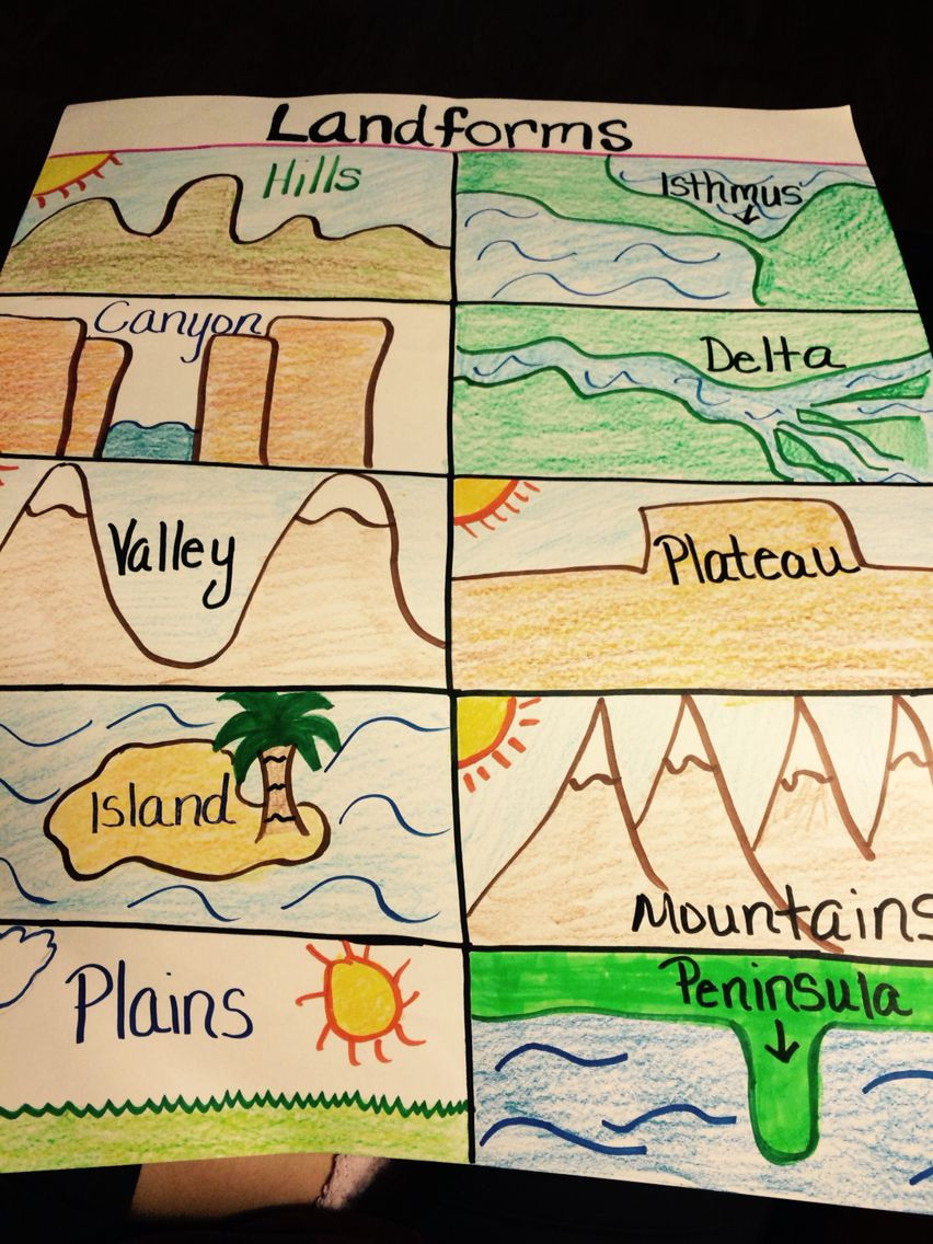 Landforms Worksheet Middle School Landforms