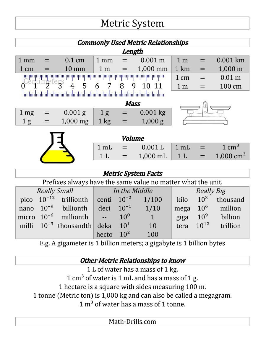 Metric Conversion Worksheets 5th Grade Free Metric System Conversion Guide