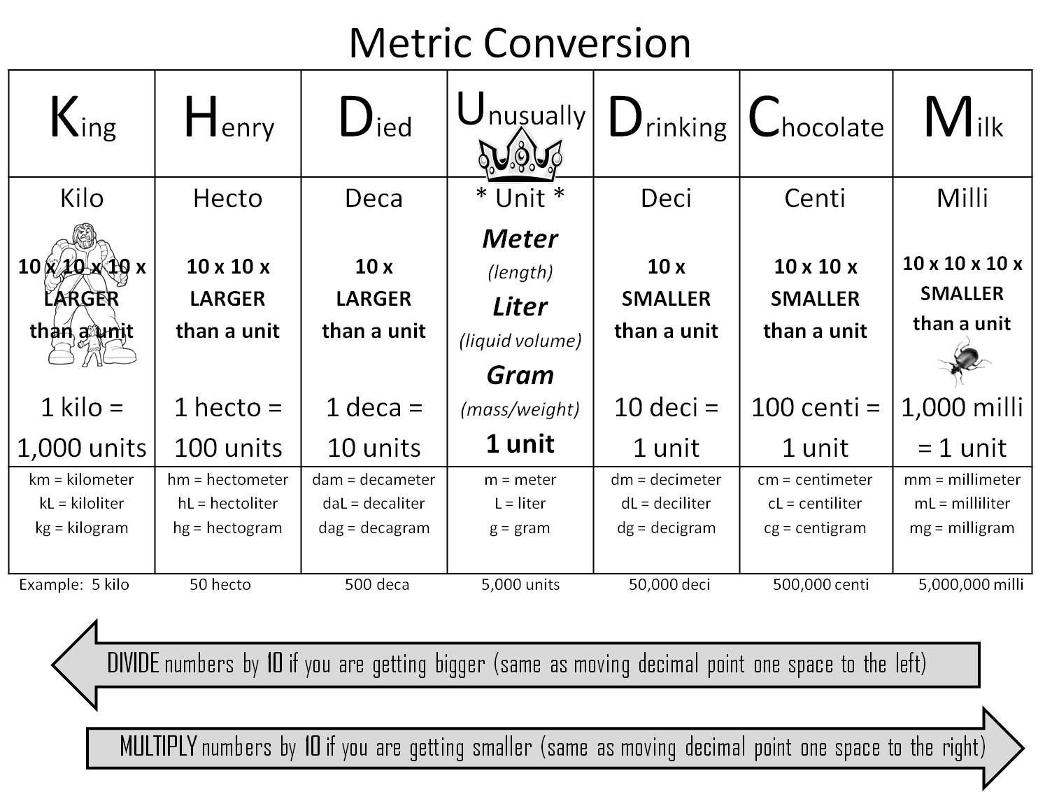 Metric Conversion Worksheets 5th Grade Strong Armor Math Metric Conversion Trick