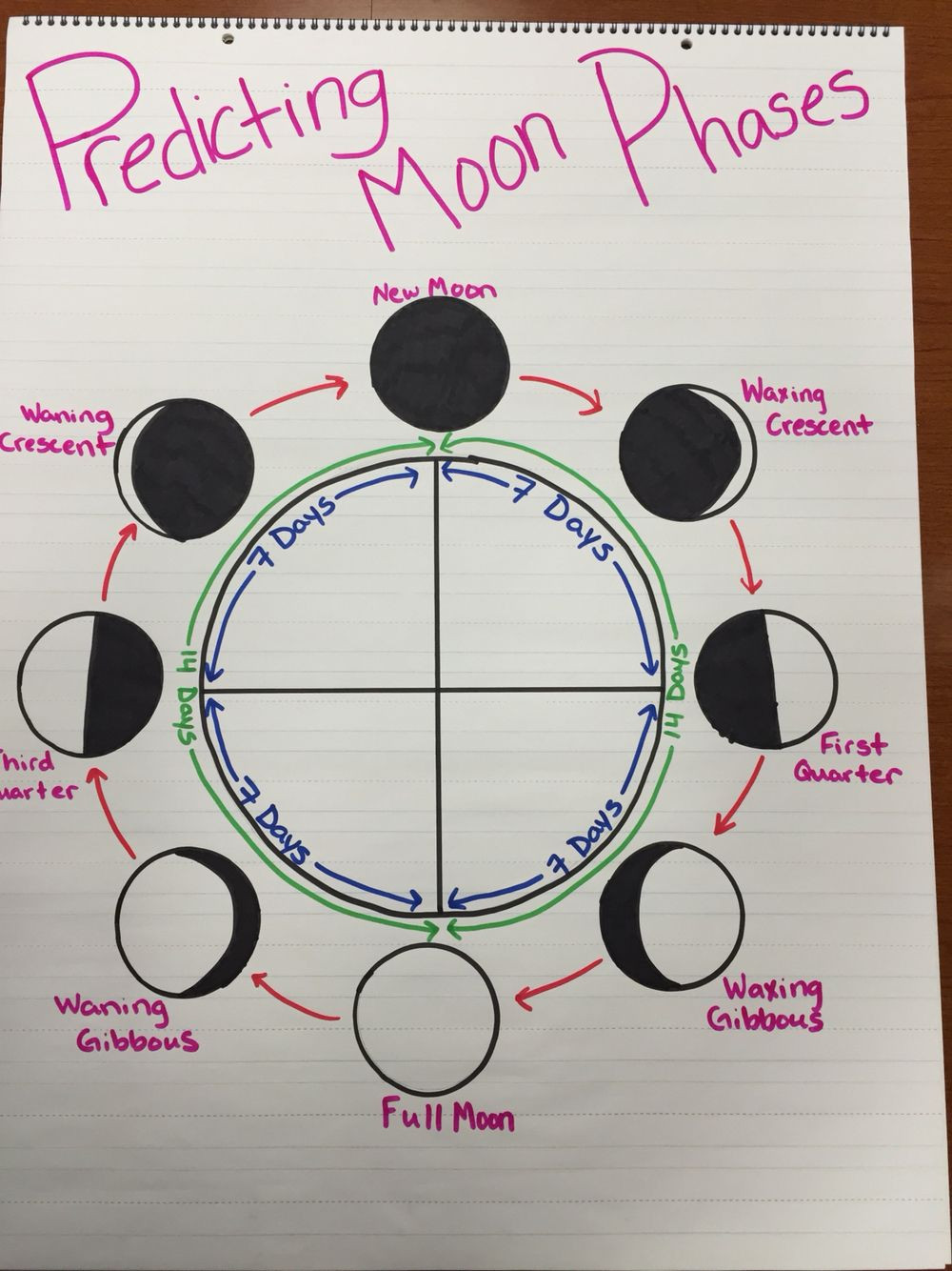 Moon Phases Worksheet 5th Grade Predicting Moon Phases Anchor Chart