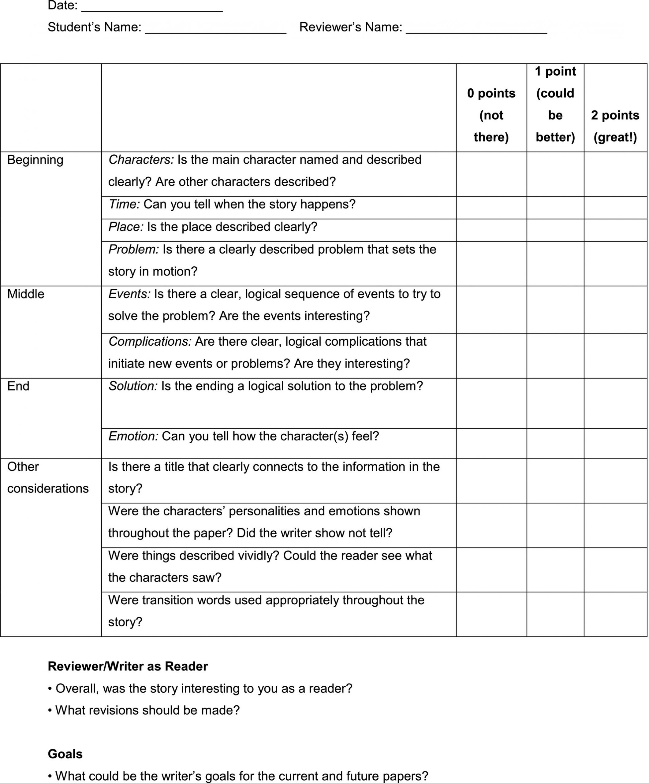 Peer Review Worksheet High School Giving Feedback Preparing Students for Peer Review and Self