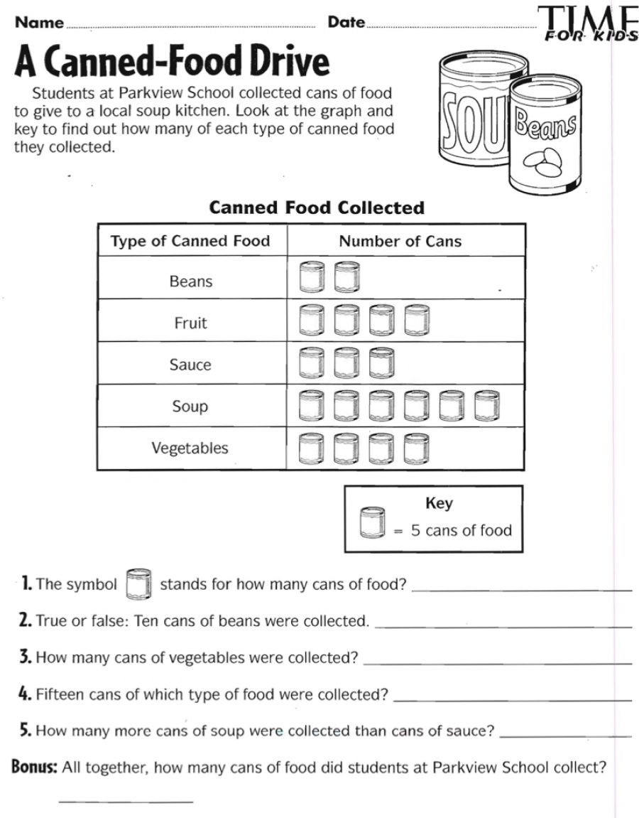 Pictograph Worksheets 3rd Grade Canned Food Drive Pictograph